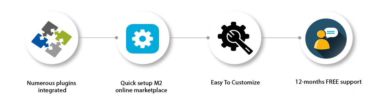 landofcoder Magento 2 multi vendor marketplace pro ee