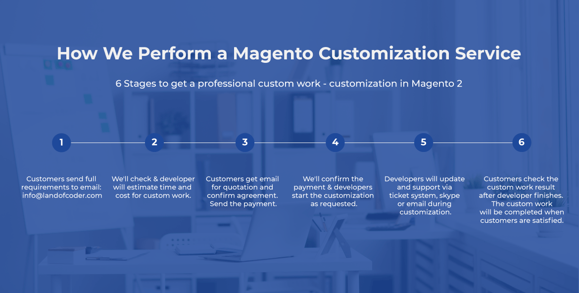 Magento 2 customization service steps
