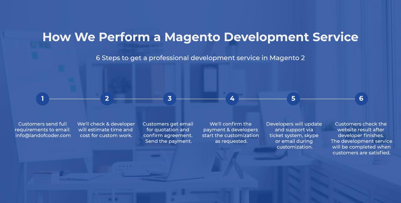 Magento 2 website development steps