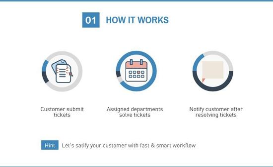 Magento 2 help desk system workflow