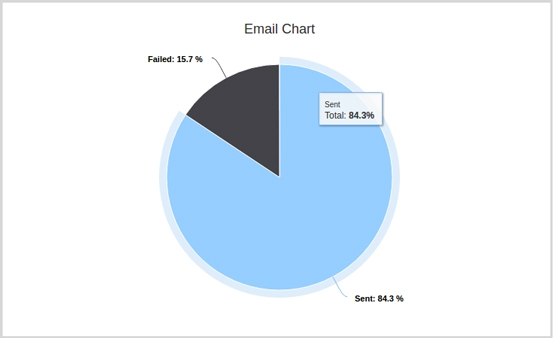 smtp email report