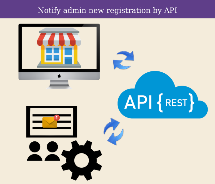 magento 2 notify admin new registration by api