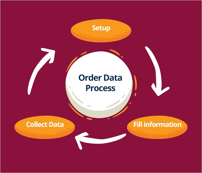 Magento 2 Order Attributes Extension - Automatically & Quickly Get Necessary Order Data Process